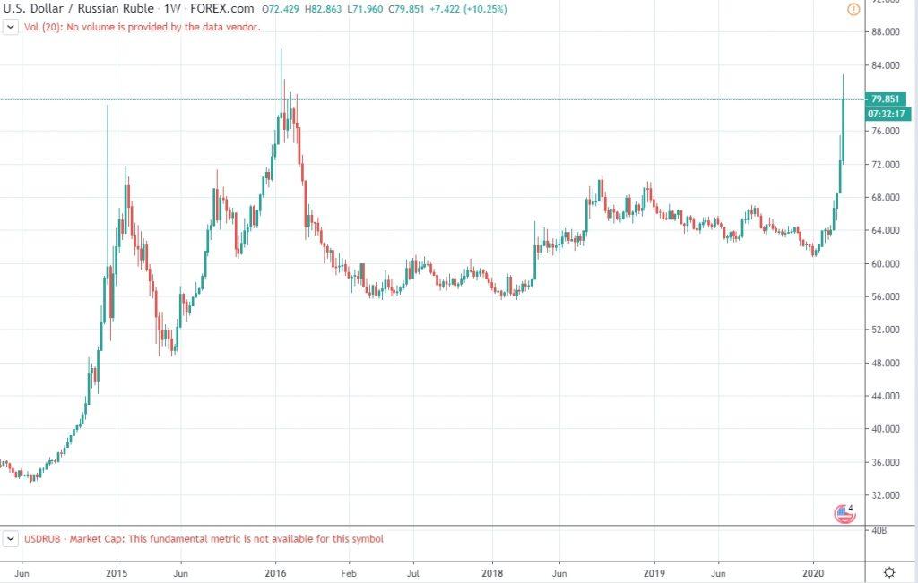 USDRUB forex rate