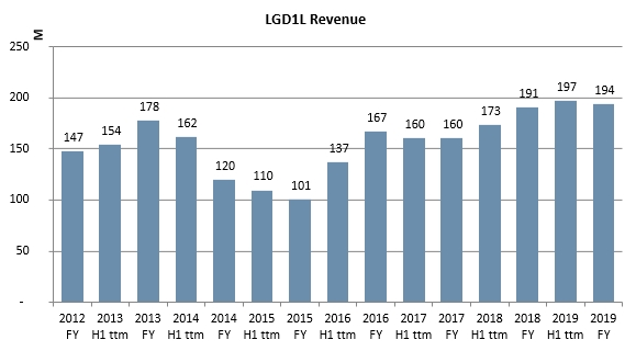 Litgrid historic revenues