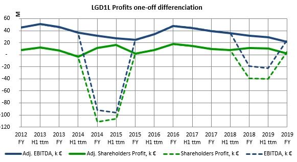 Litgrid one-off profits