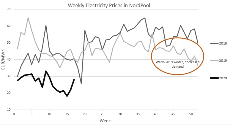 Nordpool electrinity prices in Lithuania