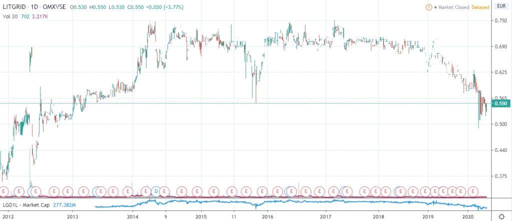 Litgrid price chart