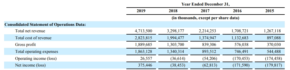 Square 2019 10-K Reevenue Growth
