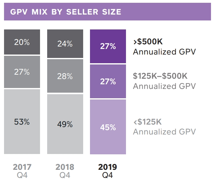 Square GPV by seller size