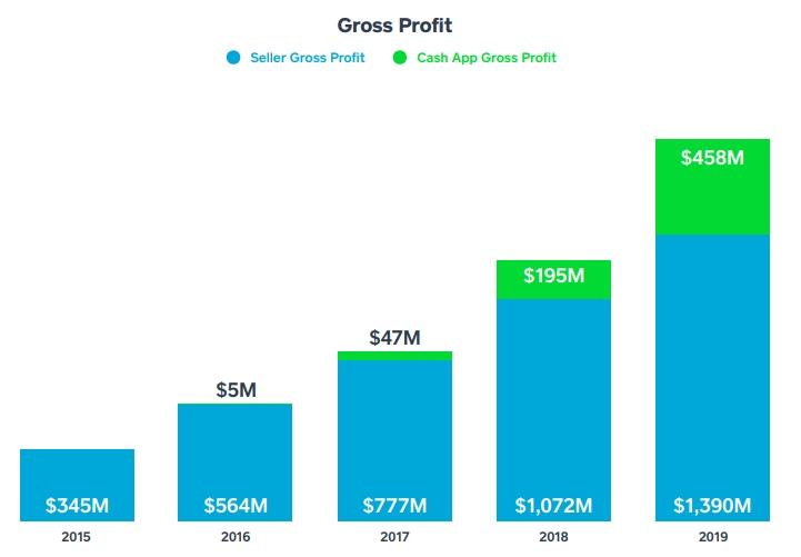 Square Inc Gross Proit Growth