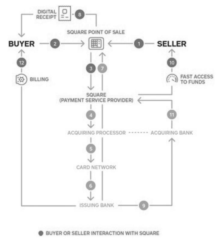 Square payment scheme