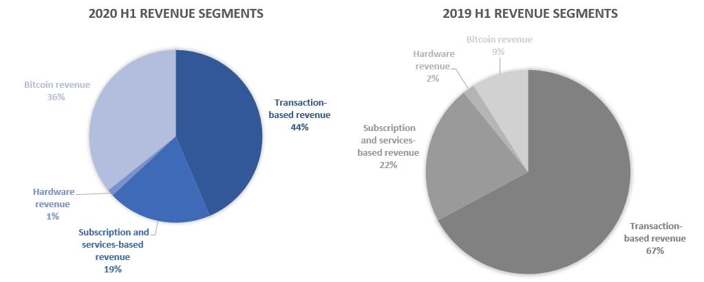 Square segment revenues