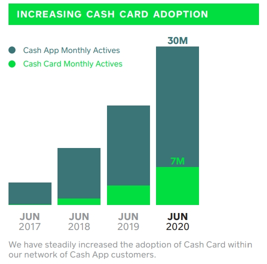 cash app growth. At the end of 2020 Q2 there were around 30M monthly active users