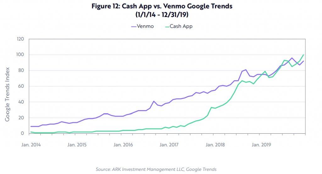 venmo vs cash app google trends