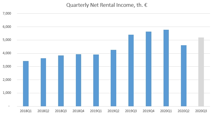 Baltic Horizon rental income