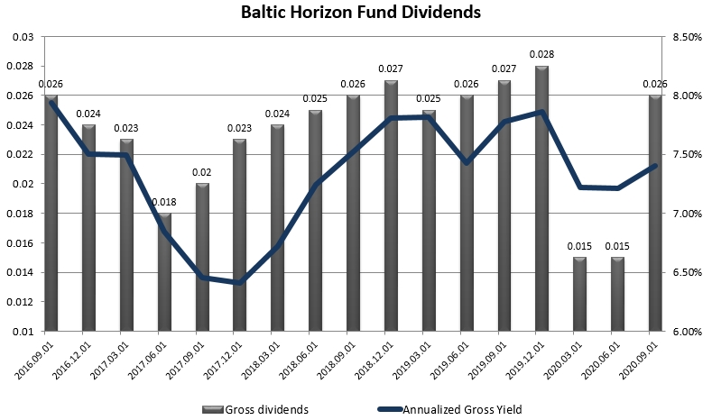 Baltic Horizon 2020 dividends