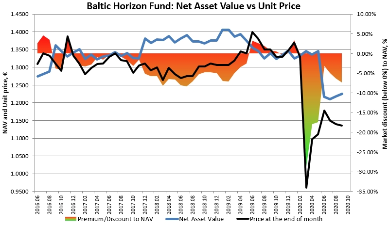 Baltic Horizon Unit Price vs NAV discount