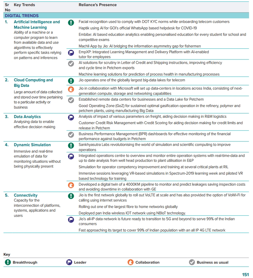 Reliance Innovation Technologies