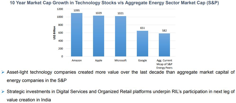 Reliance Q1 slide comparing S&P500 market cap growth to Energy index compontents