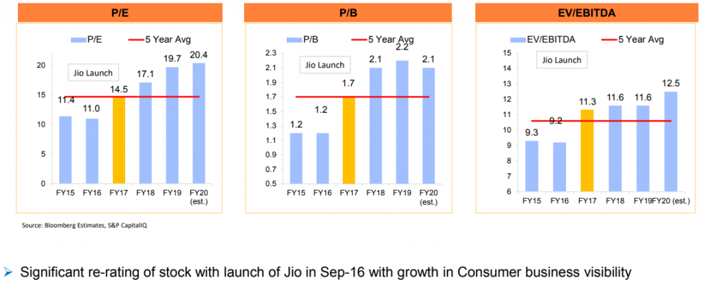 Reliance Industies valuation. Slide from FY20-21 Q1 presentation