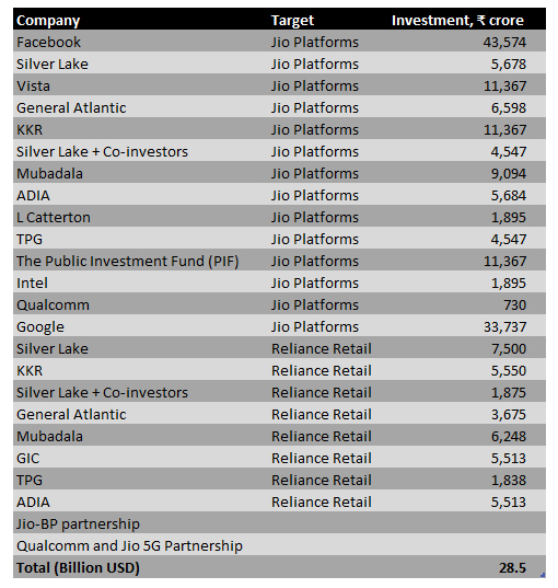 Table of investments into Reliance Industries subsidiaries since 2020 April. Totaling 28.5 Billion USD