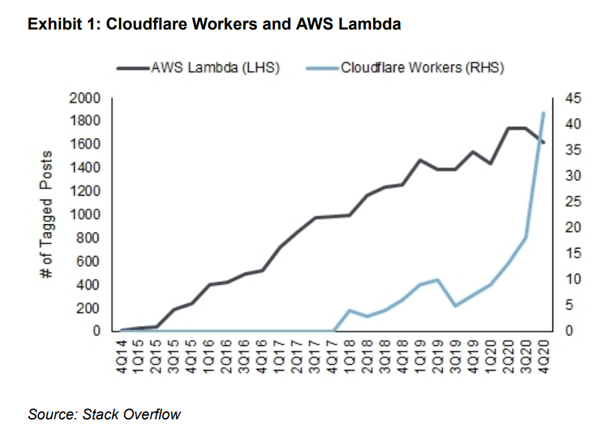 AWS vs Cloudflare workers alternative data from stack overflow
