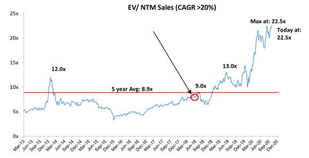 EV BTM Sales for SaaS businesses