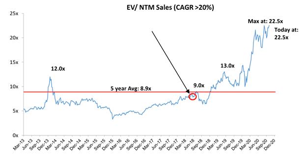 EV BTM Sales for SaaS businesses