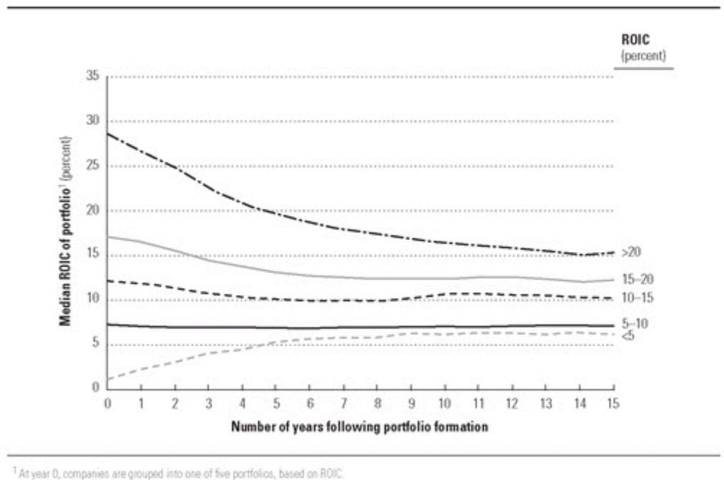 McKinsey paper Median ROIC of portfolio based on ROIC