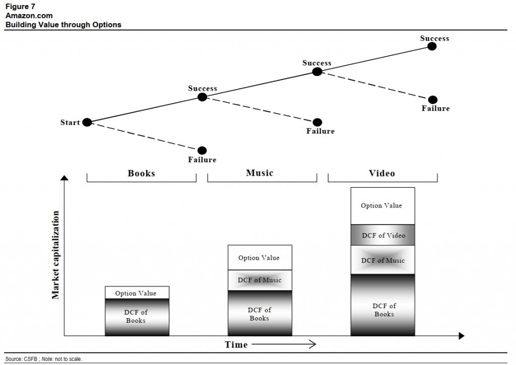 Real Options Amazon Example from Michael Mauboussin 1999 paper