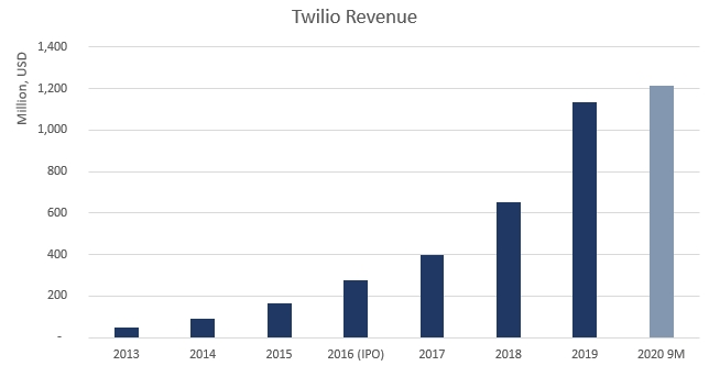 Twilio Revenue chart