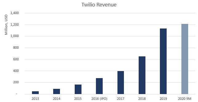 Twilio Revenue chart