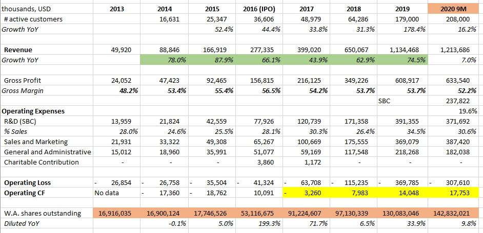 Twilio financial statements 2013-2020