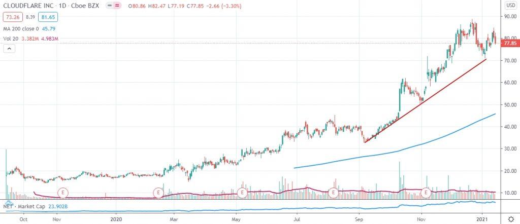 Cloudflare stock price