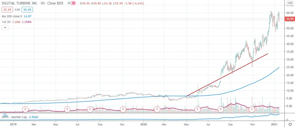 Digital Turbine APPS price chart