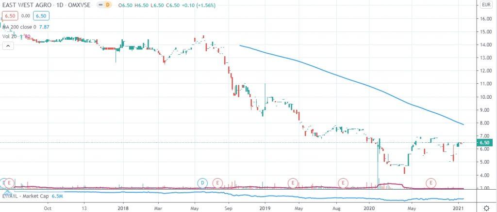 EWA1L price performance