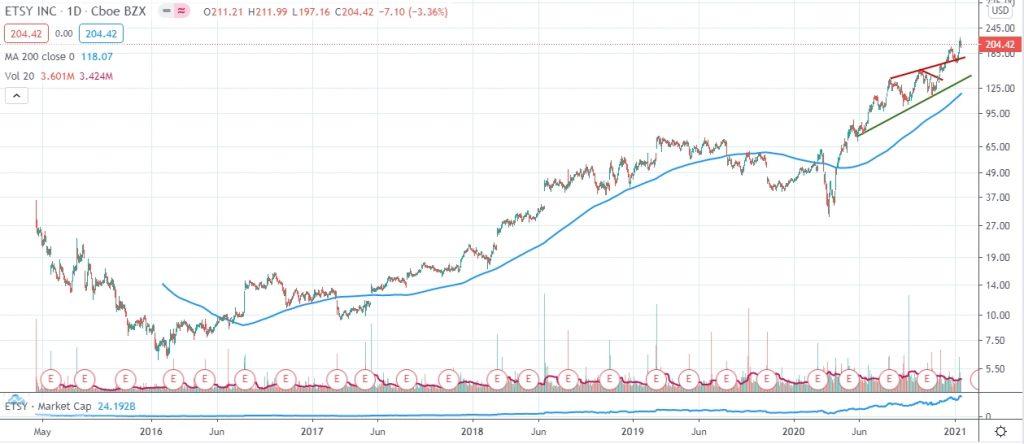 Etsy Stock Price chart