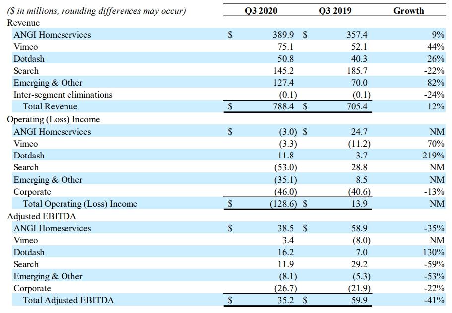 IAC 2020 Q3 financial results