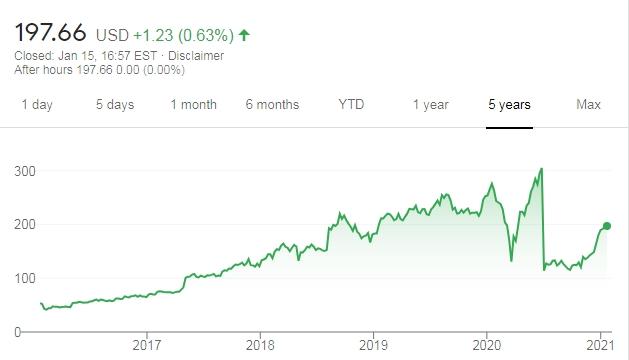 IAC price 2021 google finance