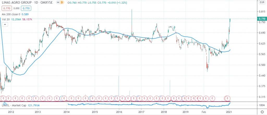 Linas Agro Group Stock