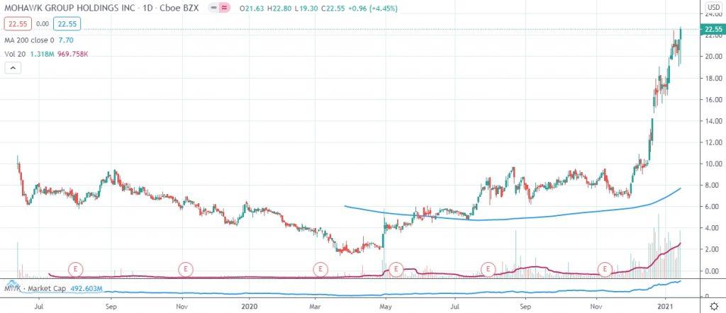 MWK stock price