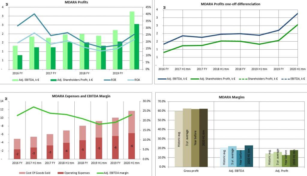 Madara Cosmetics Financial Performance Profit Margin Chart Historic 2021