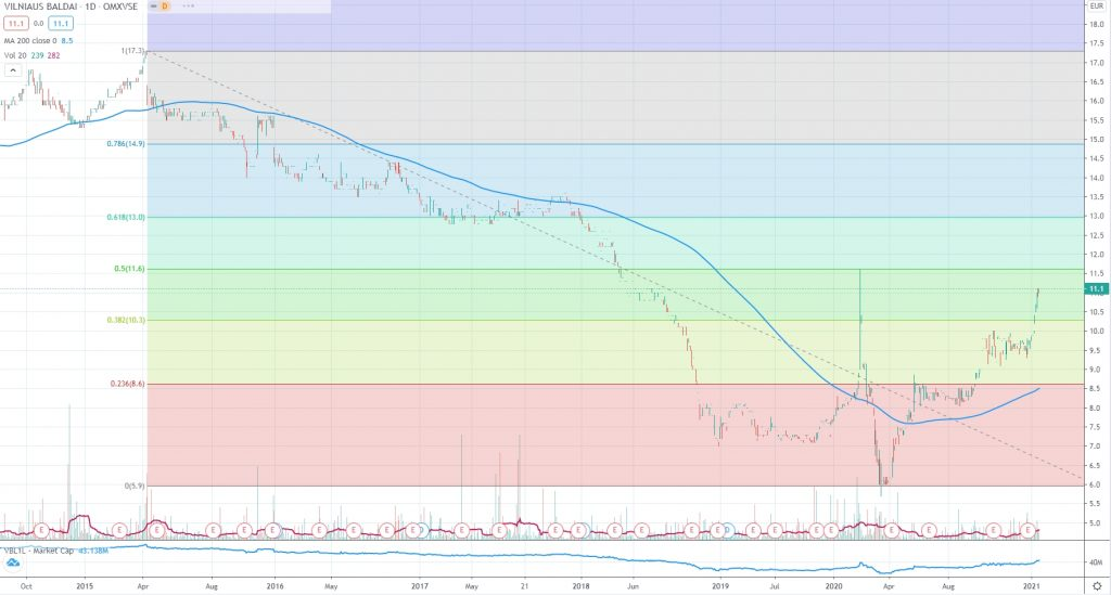 Vilniaus Baldai stock VBL1L price shart