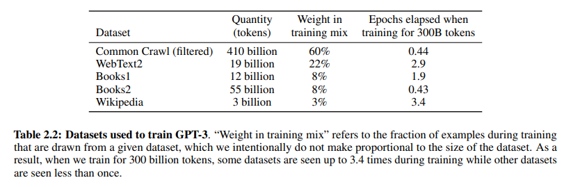 data used for GPT-3 training