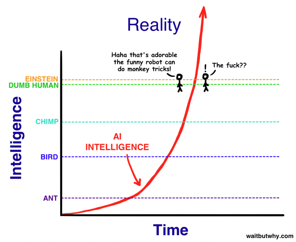 Exponential Growth in AI Tim Urban illustration